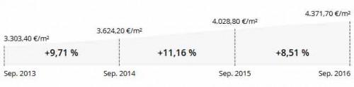Тренд роста цен на инвестиционную и жилую недвижимость в городе Прин-ам-Кимзе.